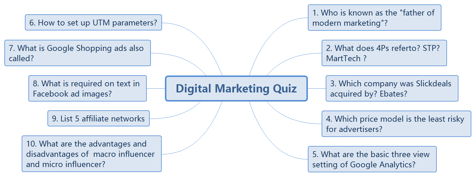 Digital Marketing Quiz