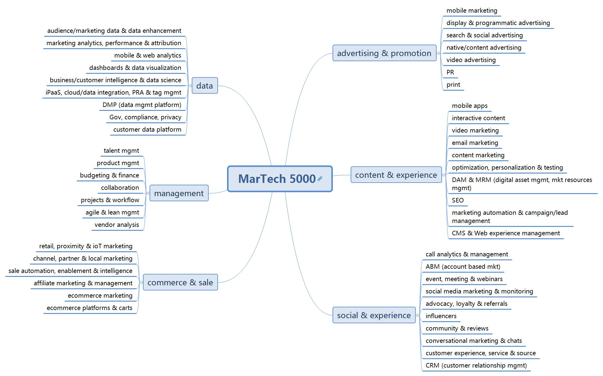 MarTech 5000