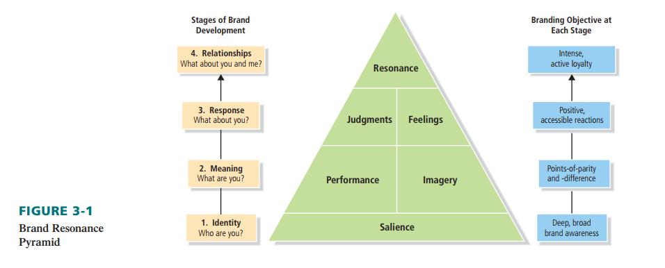 brand resonace pyramid