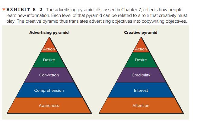 creative pyramid