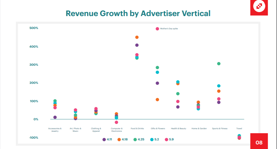 revenue growth by advertiser vertical