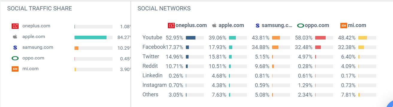 one plus social traffic